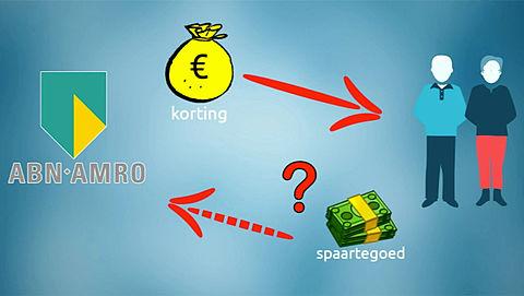Kamervragen over hypotheekproduct ABN AMRO}