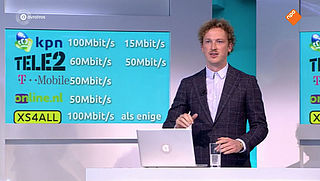 Radar checkt: internetsnelheid