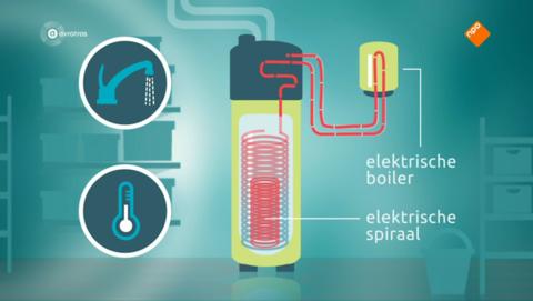 Nog steeds gen oplossing voor hoge energiekosten door warmtepompboiler