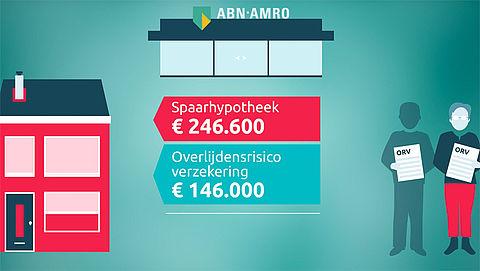 Overlijdensrisicoverzekering en spaarhypotheek: Kamervragen beantwoord