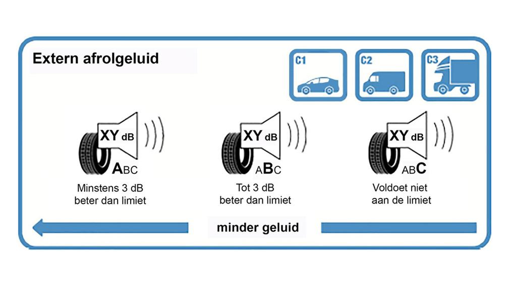 Nieuw bandenlabel: beoordeling geluidsoverlast.