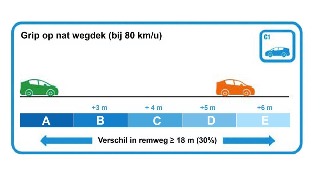 Nieuw bandenlabel: beoordeling remweg.