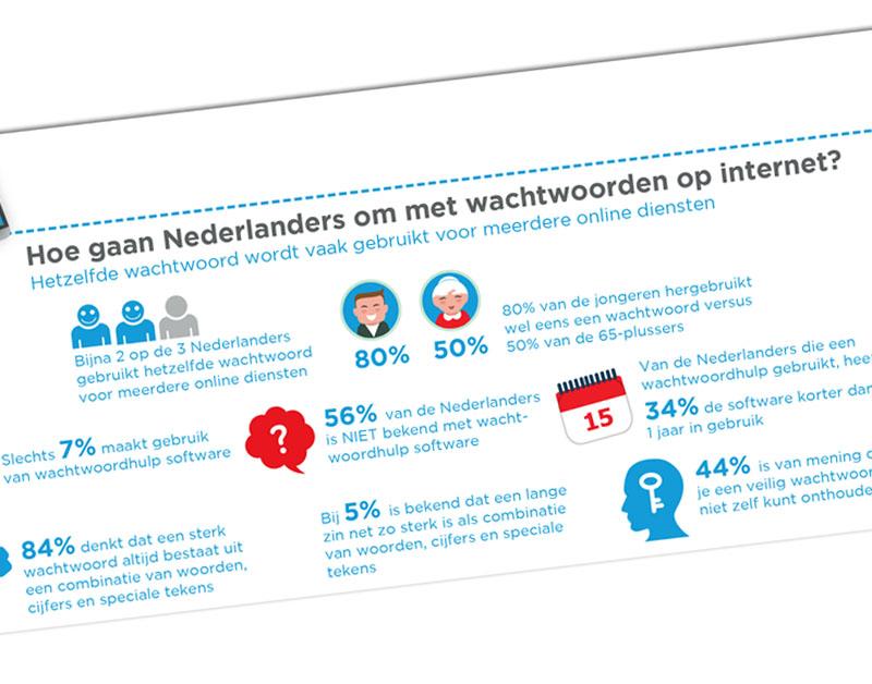 Meer dan zestig procent van Nederlanders gebruikt één wachtwoord voor verschillende internetdiensten