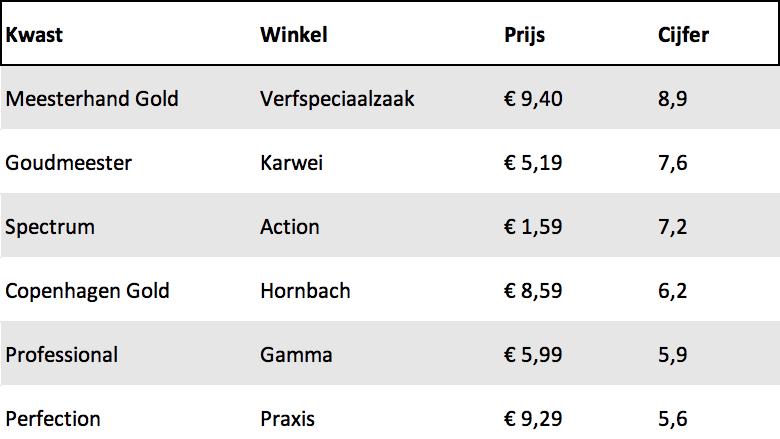 Tabel met de uitslag van de verftest. De beste kwast is de meesterhand Gold van de verfspeciaalzaak. Die kost €9,40 en krijgt een 8,9.