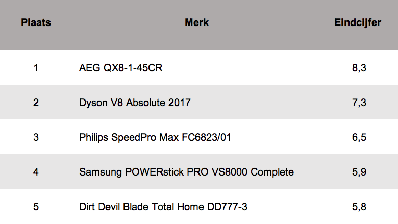 AEG QX8-1-45CR8,3 Dyson V8 Absolute 20177,3 Philips SpeedPro Max FC6823/016,5 Samsung POWERstick PRO VS8000 Complete5,9 Dirt Devil Blade Total Home DD777-35,8