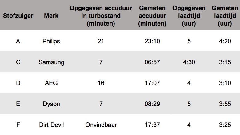 Tabel die aantoont hoe lang de stofzuigers meegaan op een lading. De Philips houdt het met 23 minuten en 10 seconden het langst vol.