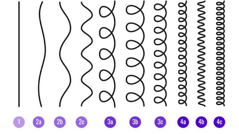 Haartextuur (tabel)