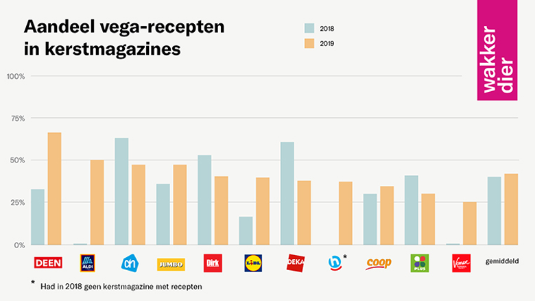 Vega-recepten in supermarkt-kerstspecials: 2018 versus 2019