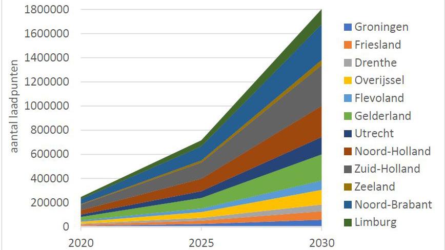 Voorspelling toename aantal laadpalen