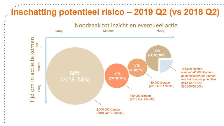 Inschatting potentieel risico voor mensen met aflossingsvrije hypotheek - DNB, september 2019